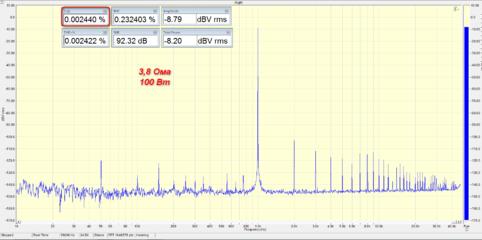 1 кГц, 3.8 Ом, 100 Вт.png