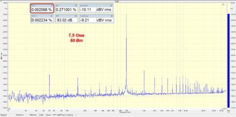 1 кГц, 7.5 Ом, 60 Вт.png
